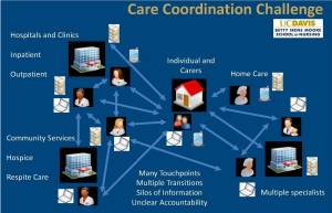 Care Coordination Challenge graphic (UC Davis)
