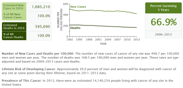nci-seer-cancer-fact-sheet-2016-all-cancers